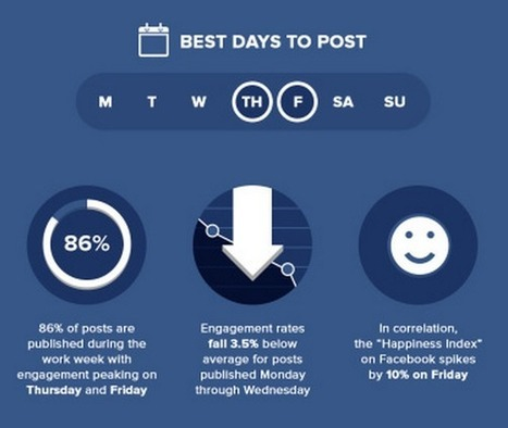 It's All in The Timing: When to Post on Social Media to Make The Biggest Impact | SPINX Digital Blog | Web Design, Web Development, SEO, SMO | Scoop.it