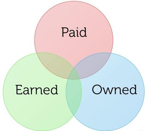 5 Steps to Content Marketing Success   Online and SoMe Marketing   Scoop.it
