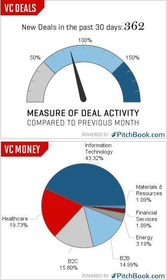 3 Ways to Improve Your Venture Capital Pitch Deck | APM | Scoop.it