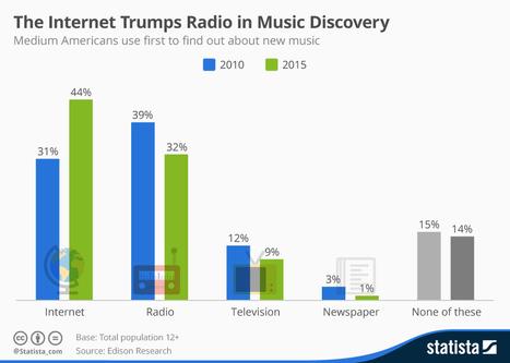 Internet bat la radio pour la découverte musicale | Veille musique, industrie musicale | Scoop.it