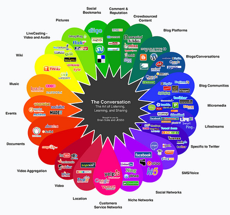 How Web 2.0 Savvy Are You? What tools do you find useful? Check out the Prism! - Classroom 2.0 | SPINNING WEB 2.0 INTO THE CLASSROOM | 2.0 Tech Tools for Education | Scoop.it