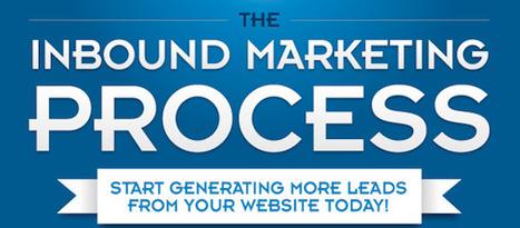 [Infographie] Inbound marketing: les 6 étapes clés d'une stratégie réussie | Beyond Marketing | Scoop.it