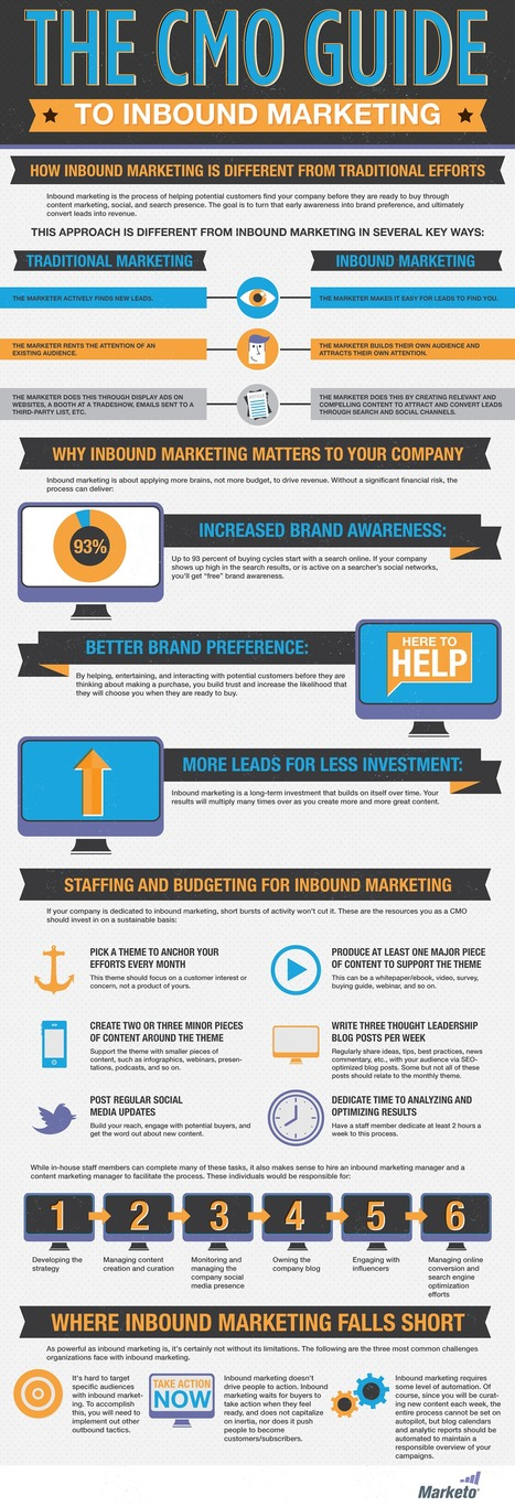 [Infographic] The CMO Guide to Inbound Marketing   INFOGRAPHICS   Scoop.it