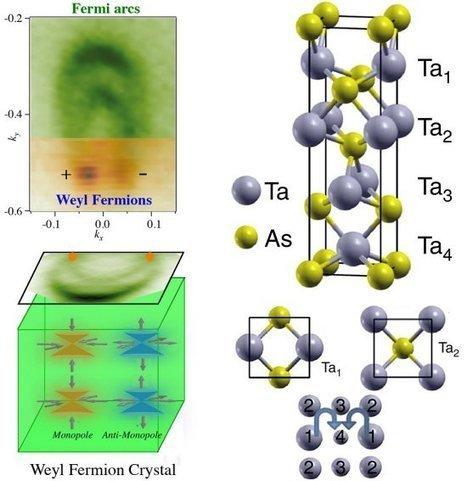 Descoberta partícula que pode revolucionar toda a tecnologia | tecnologia s sustentabilidade | Scoop.it