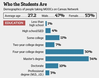 MOOCs promise to change the face of higher education. Here's what they do well—and can do better ~ Wall St. Journal   :: The 4th Era ::   Scoop.it