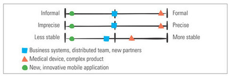 What's Down with Agile Documentation? | Lean-Agile Product Planning & Analysis | Scoop.it