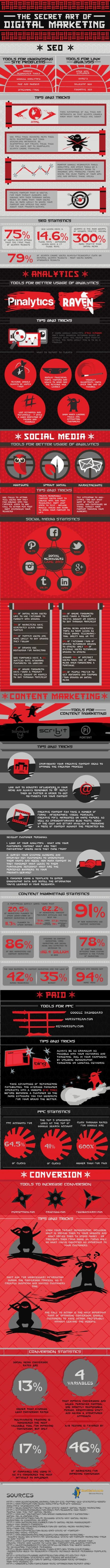 Secrets du digital marketing | Infographie SEO | Digital & Mobile Marketing Toolkit | Scoop.it
