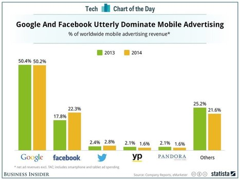 Google and Facebook rule worldwide mobile advertising | Online Mobile and Videos | Scoop.it