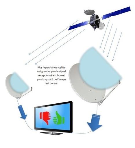 Réception satellite: Quelle taille pour ma parabole satellite? | Réception satellite | Scoop.it