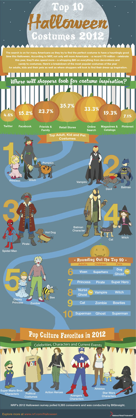 Top 10 Halloween Costumes 2012 for adults, kids and Pets | All Infographics | All Infographics | Scoop.it
