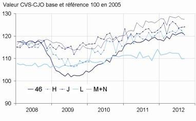 Insee - Indicateur - En septembre 2012, le chiffre d'affaires diminue dans le transport et entreposage et le commerce de gros | ECONOMIE ET POLITIQUE | Scoop.it