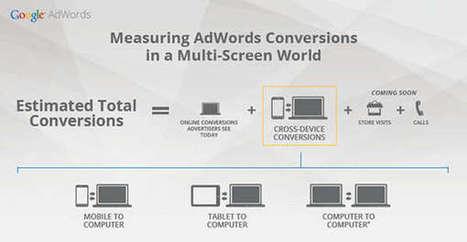 Ajustez vos enchères Adwords en prenant compte des conversions ... | Inbound marketing pour le B2B | Scoop.it