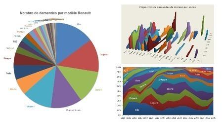 Les modèles Renault - Statistiques auto | Auto-moto news et statistiques | Scoop.it