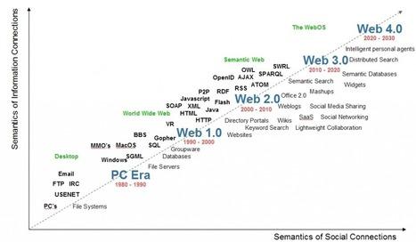 Le web sémantique, futures approches et visions du web pensant   Architecture de l'information - Information Architecture   Scoop.it