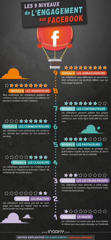 Les 9 niveaux d'engagement des fans sur Facebook   Com&Médias   Scoop.it