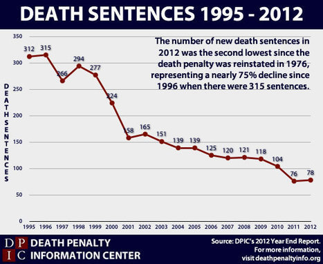 The Death Penalty in 2012 | Death Penalty Information Center | Criminology and Economic Theory | Scoop.it