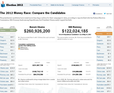 The 2012 Money Race - NYTimes.com | data visualization US Election | Scoop.it