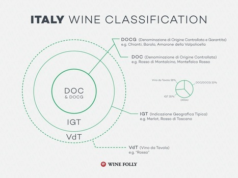 Italian Wine Classification in Infographic | Wines and People | Scoop.it