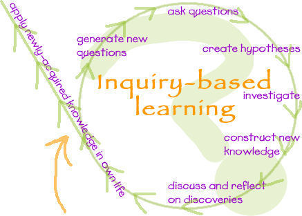 What is Inquiry-based Learning? | A Educação Hipermidia | Scoop.it