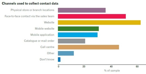 Transform your Lead Database with the Contact Washing Machine | Digital Marketing | Scoop.it