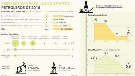 Este año más de 20 contratos petroleros han parado sus planes | Infraestructura Sostenible | Scoop.it