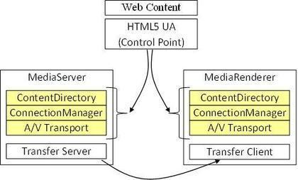 Integration of UPnP with HTML5 | Curation Revolution | Scoop.it
