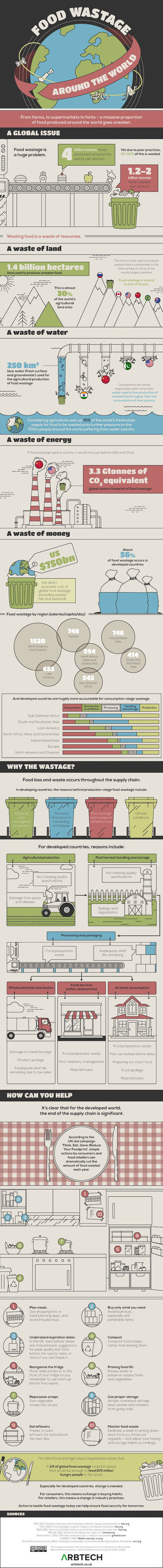 INFOGRAPHIC: How food waste has become a huge global problem | following geography education | Scoop.it
