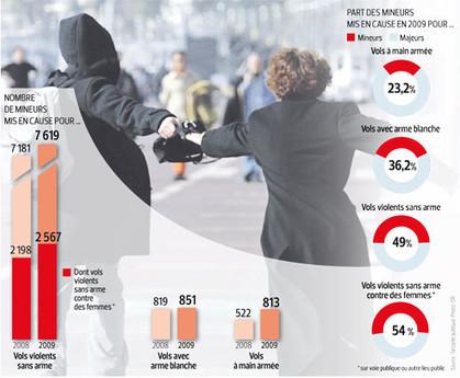 La violence des mineurs est de plus en plus alarmante | Violence entre jeunes | Scoop.it