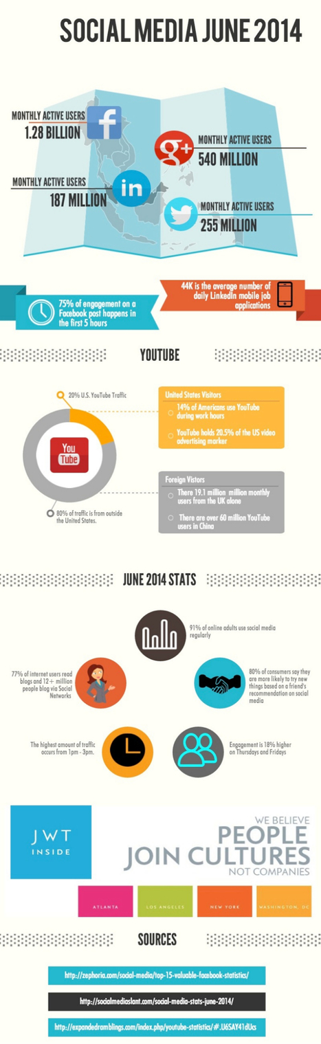Social media continual growth stats for June | Effective Website Marketing | Scoop.it
