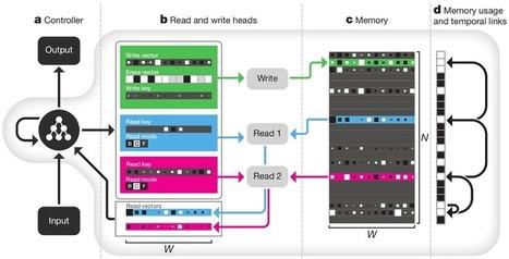 Обретение памяти | Technology | Scoop.it