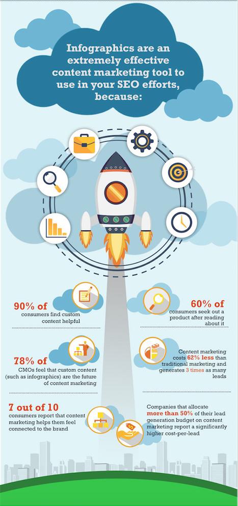[Content strategy]  L'infographie, outil-clé d'une stratégie de content marketing efficace | Brand content & story telling | Scoop.it
