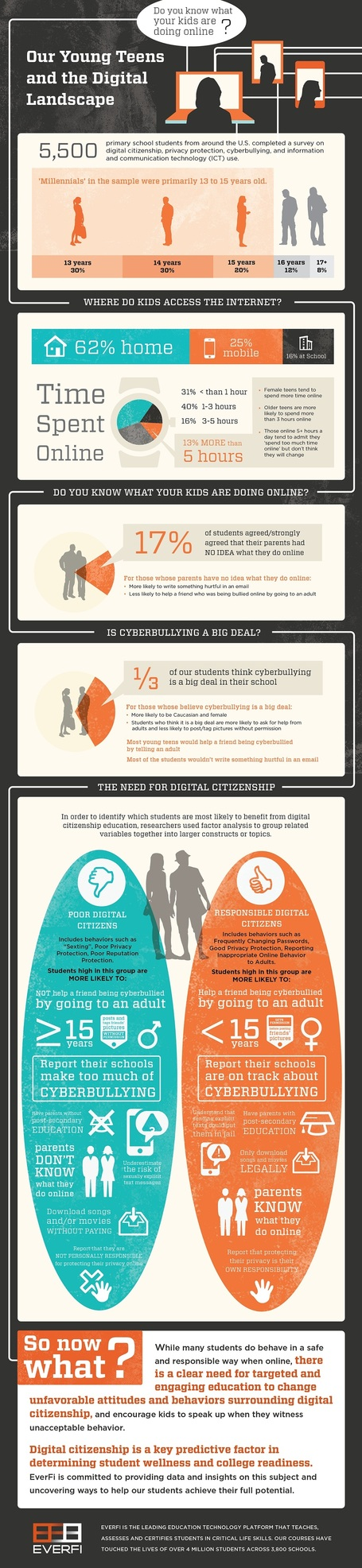 Why Kids Must Be Taught Digital Manners Infographic | Web 2.0 for juandoming | Scoop.it