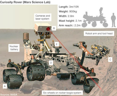 Nasa rover touches down on Mars | Robots and Robotics | Scoop.it