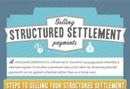Selling Structured Settlements | Advantage of Structured Settlement payments - Cashfuturepayments | Scoop.it