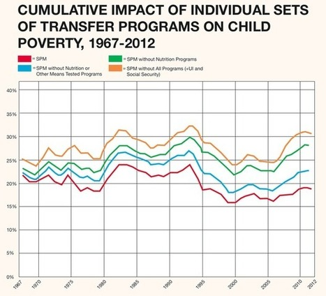 What If We Had Measured Poverty Differently for the Past 50 Years?   Dislearning Desapprentissage Desaprendizaje   Scoop.it