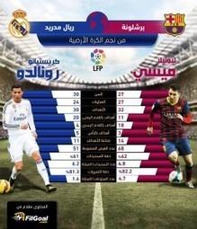 مشاهدة مباراة برشلونة وريال مدريد بث مباشر اليوم 22-3-2015 | mahmoudmaiz | Scoop.it
