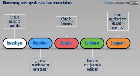 Micro Aprendizaje – Un Nuevo Enfoque para Entornos Conectados | Artículo | EDUCACIÓN en Puerto TIC | Scoop.it