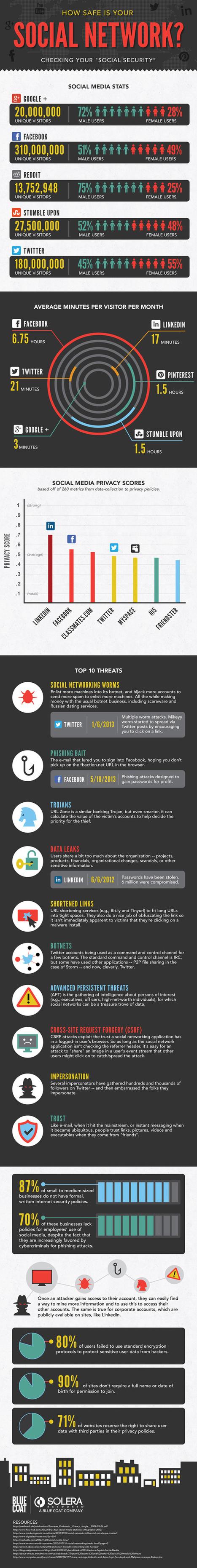 ¿Son las redes sociales totalmente seguras? | Recursos. TICs y educación | Scoop.it