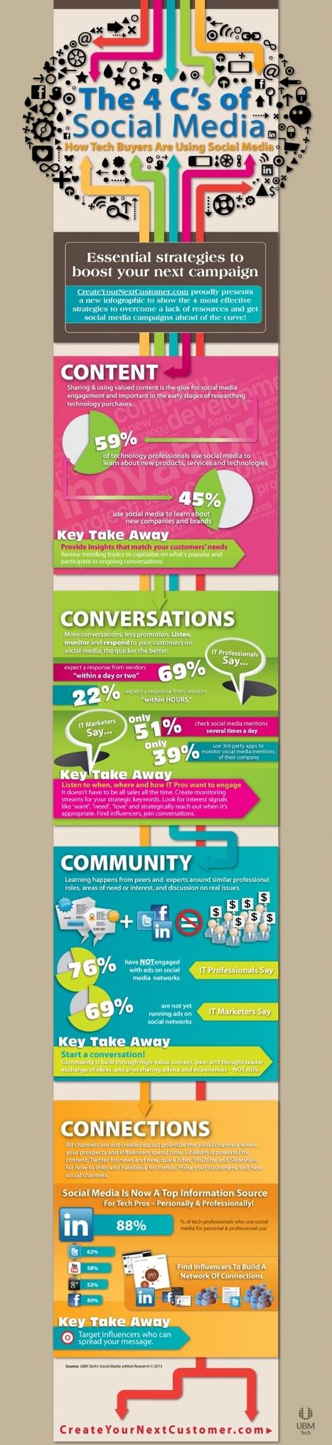Infographie : Les 4C du 'Social Media' : contenu, conversation, communauté, connexions | Time to Learn | Scoop.it
