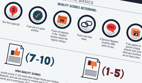 How to Improve Google Page Quality Scores | WebsiteDesign | Scoop.it