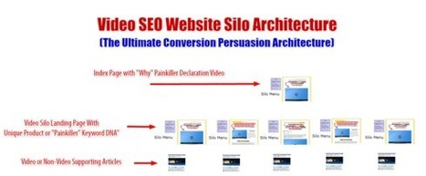 "Theme Zoom Blog – ""Video Website Silo Architecture"" – New Course for Members 