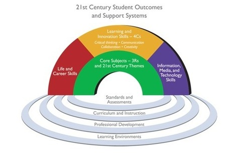 4th Grade Dream Team: Partnership for 21st Century Skills | 21st Century Learners | Scoop.it