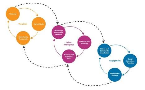Planning for SMART Cities in the UK - Buro Happold | Engineering consultancy | Scoop.it