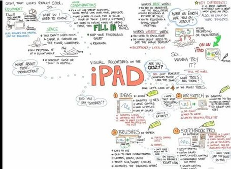 How To : Visually Record Ideas Using an iPad | iPad:  mobile Living, Learning, Lurking, Working, Writing, Reading ... | Scoop.it