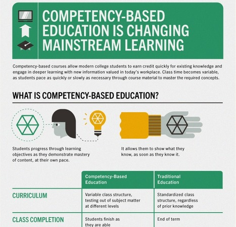 Competency-Based Education is Changing Mainstream Learning [Infographic]   Cool School Ideas   Scoop.it