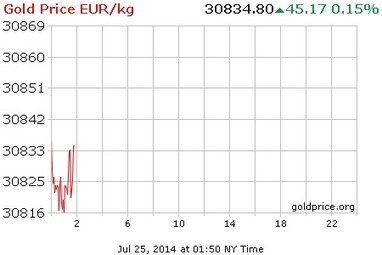 Heute Goldpries Aktuell und Charts | Gold Verkaufen | Scoop.it
