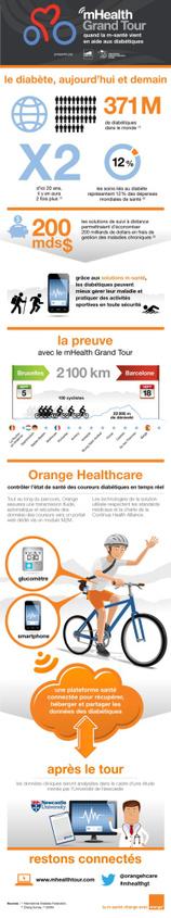 Infographie : mHealth Grand Tour et diabète | première année de médecine | Scoop.it