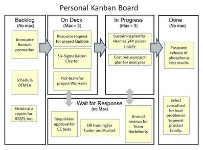 Kanban Project Management: the Right Tool for Many Projects | Ankaa Engineering | Scoop.it