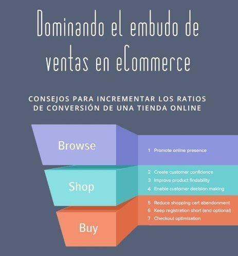 Consejos para abrir una tienda online [eBook gratuito] | Marketing | Scoop.it