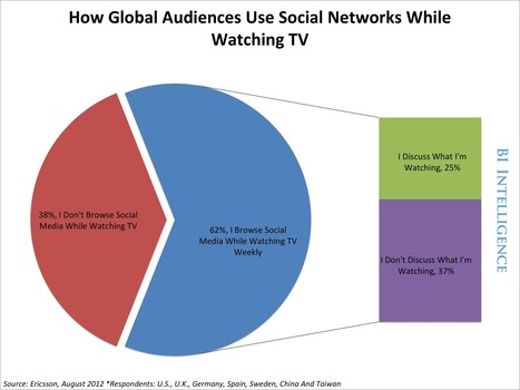 The Rise of Social TV: How Social Media Is Amplifying TV Advertising | Media & Marketing | Scoop.it